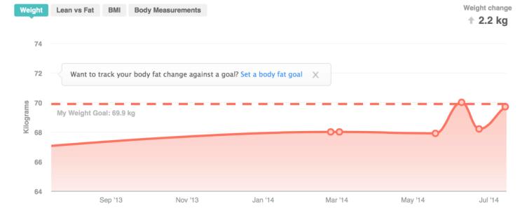 Fitbit Aria recenze - graf hmotnost
