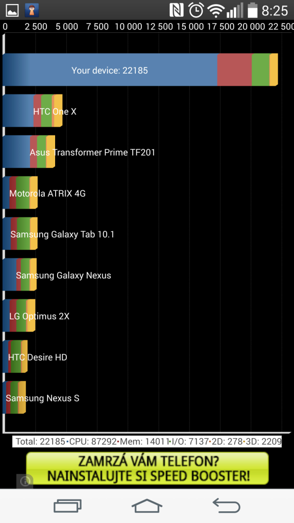 Výsledky telefonu v benchmarku Quadrant Standard Edition