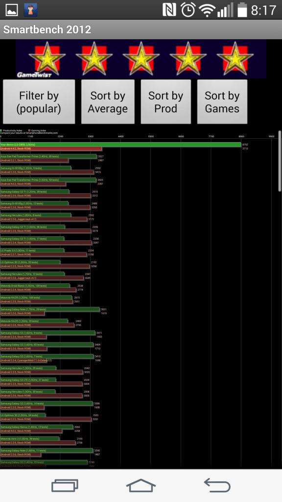 Výsledky telefonu v benchmarku SmartBench 2012