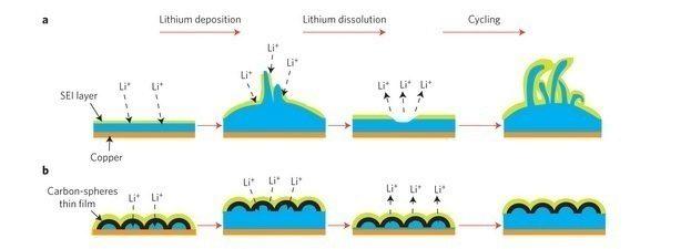 Uhlíková vrstva (dole) zabraňuje hromadění uniklých iontů lithia, zlepšuje životní cyklus baterie a zároveň zvyšuje efektivitu anody