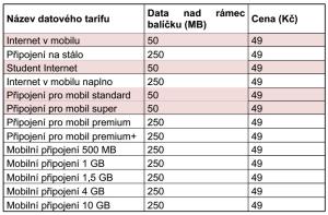 Vodafone FUP