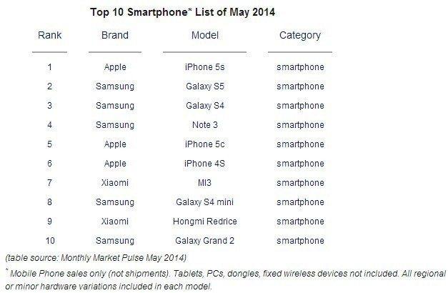 10 nejprodávanějších smartphonů