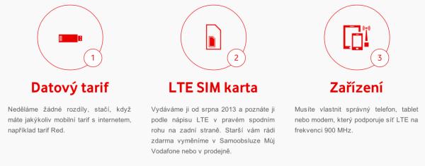 Vodafone Turbo Internet kroky