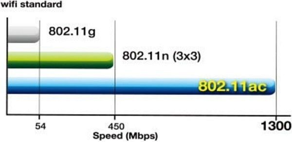 Srovnání rychlostí přenosů současných standardů