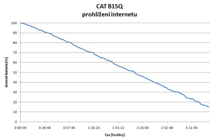 Cat-B15Q-test-vydrze-web