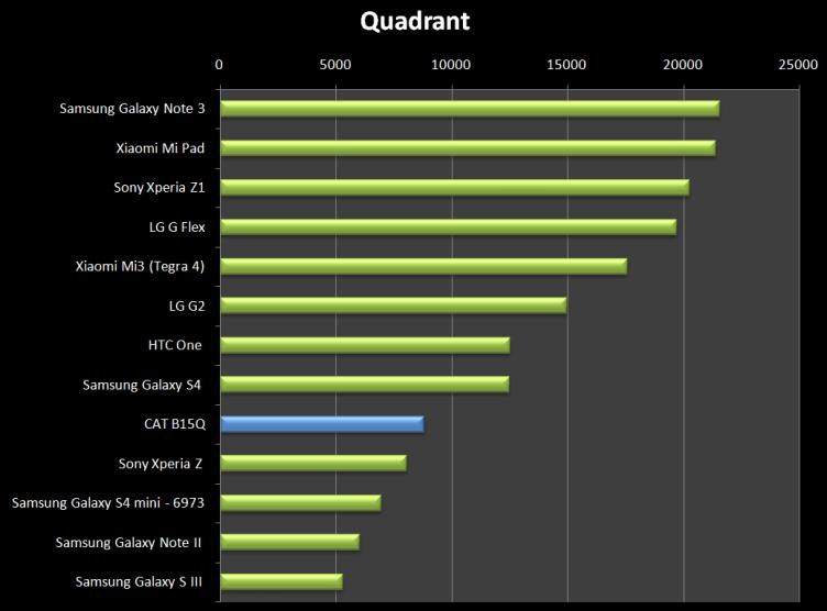 Výsledek v Quadrantu je také spíše průměrný
