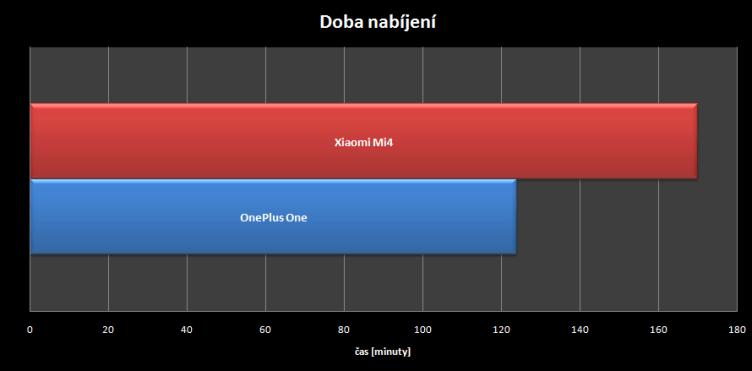 Xiaomi Mi 4 vs OnePlus One - nabijeni