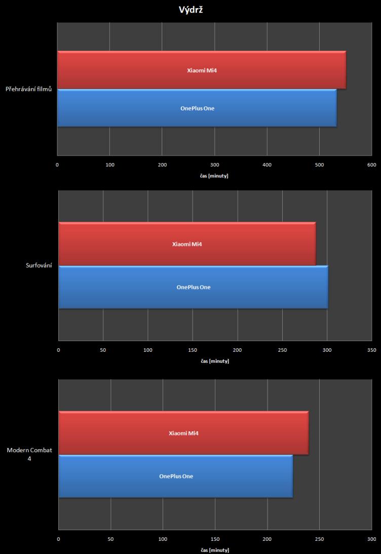 Xiaomi Mi 4 vs OnePlus One - vydrz