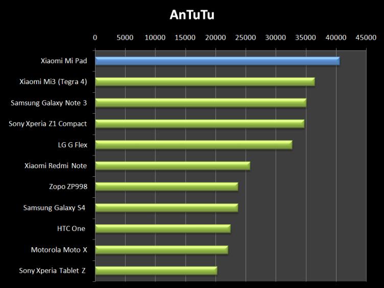 AnTuTu potvrdilo, že Xiaomi Mi Pad je jedno z nejvýkonnějších zařízení na trhu