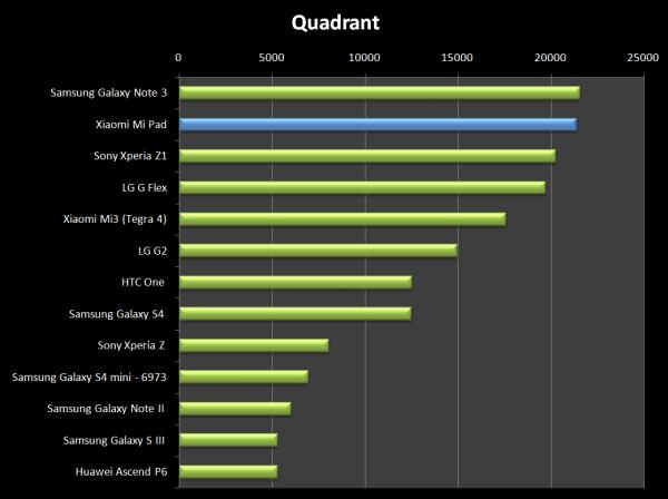 Výsledek v Quadrantu je skvělý - Xiaomi Mi Pad našel jen jednoho přemožitele