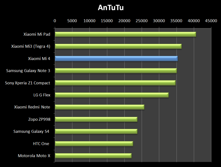 Xiaomi Mi 4 v AnTuTu ukazuje, že patří mezi nejvýkonnější telefony planety