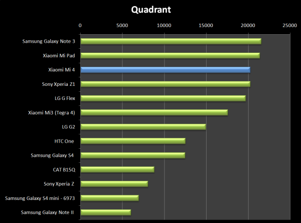 Skvělý výsledek podpořil také Quadrant