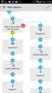 Výsledný vývojový diagram