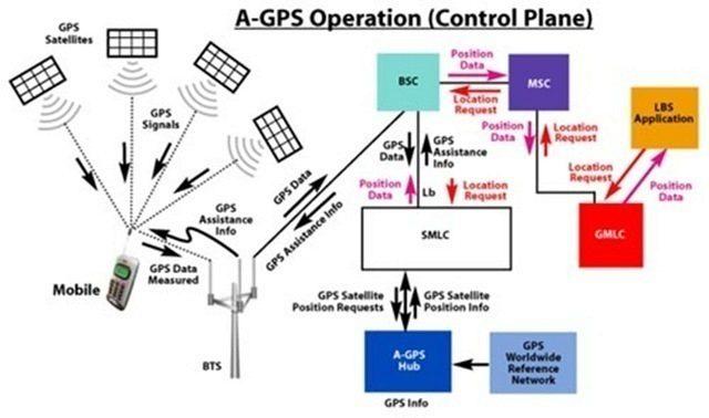 Princip fungování A-GPS