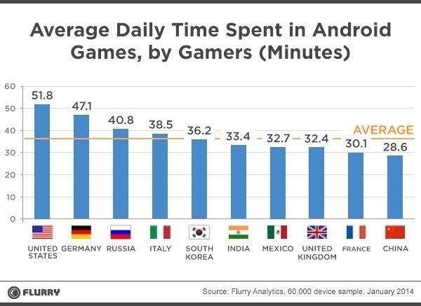 hraní na androidu statistika