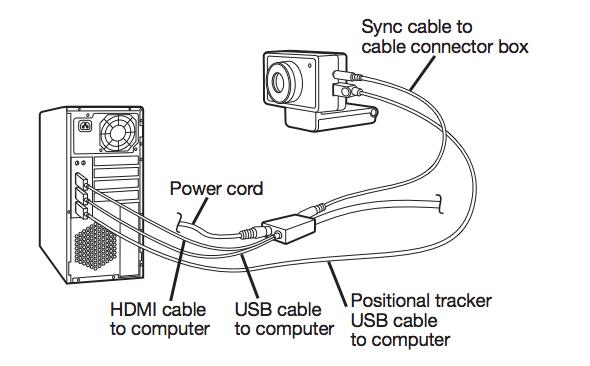 Oculus Rift Development Kit 2 připojení k počítači 4