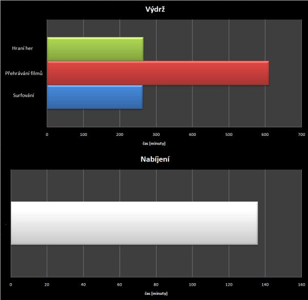 Sony Xperia Z3 Compact - test výdrže