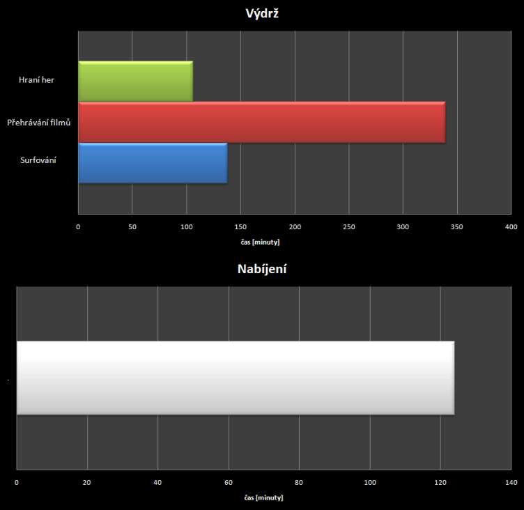 YotaPhone C9660 - test vydrze