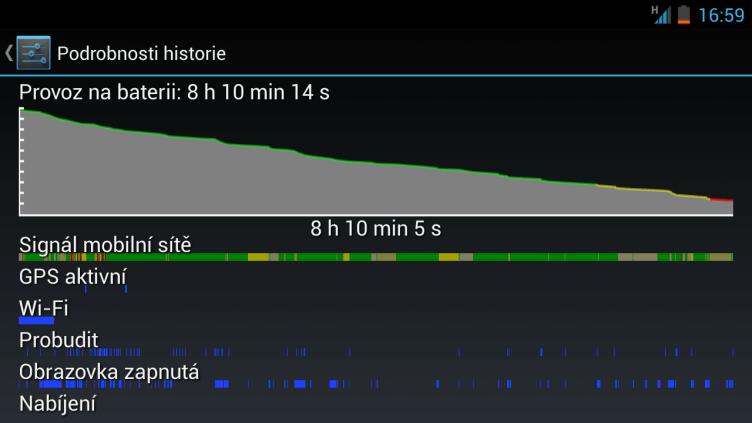 Při intenzivnějším používání (stále aktivní datové přenosy, spousta e-mailů a čtení webu)) YotaPhone příliš nevydrží