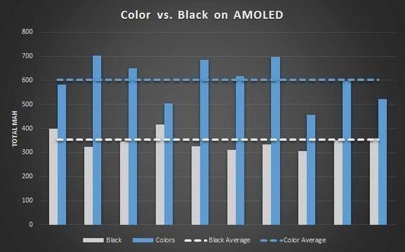 Spotřeba energie se snížila celkově o 41 % ve srovnání s barevnou verzí