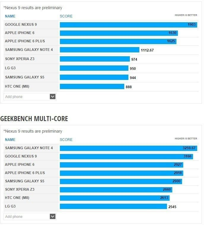 Nexus 9 benchmark