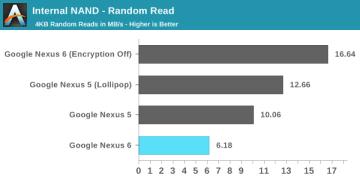 Porovnání výkonu v náhodném čtení