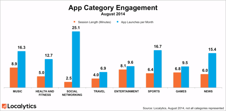 21 % average engagement_by_category