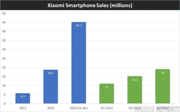 skokový nárůst prodejů Xiaomi od roku 2012 až po současnost
