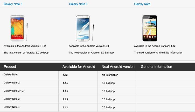 Mobilní telefony Samsung Galaxy Note 2 a Galaxy S4 dostanou Android 5.0 Lollipop