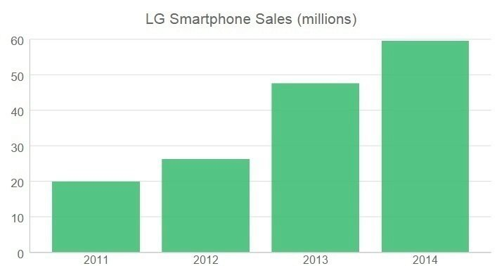 LG na vzestupu 1