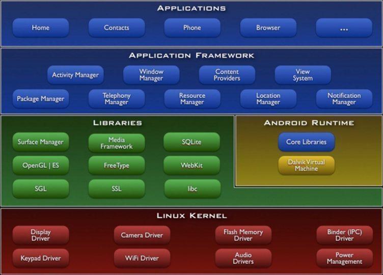 Správa operační paměti na Androidu