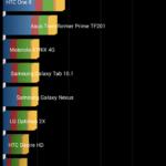 Xiaomi Redmi 2 – benchmark Quadrant