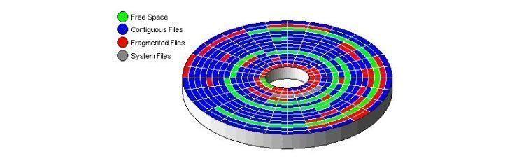 Po defragmentaci by data měla být srovnána tak, že je hlavičky načtou najednou