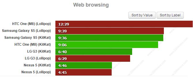 Android 4.4 versus Android 5.0: prohlížení webových stránek