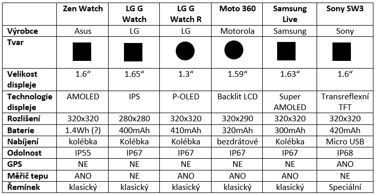 sony smartwatch 3 - tabulka