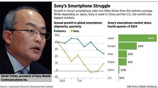 Graf globálních prodejů na trhu smartphonů