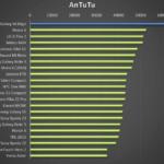 Samsung Galaxy S6 Edge – výkon, AnTuTu