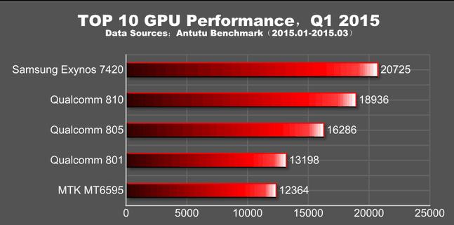 nejvýkonnější telefony - GPU