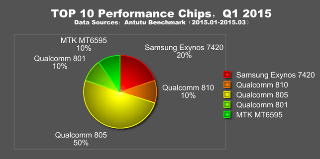 nejvýkonnější telefony - využítí chipsetů