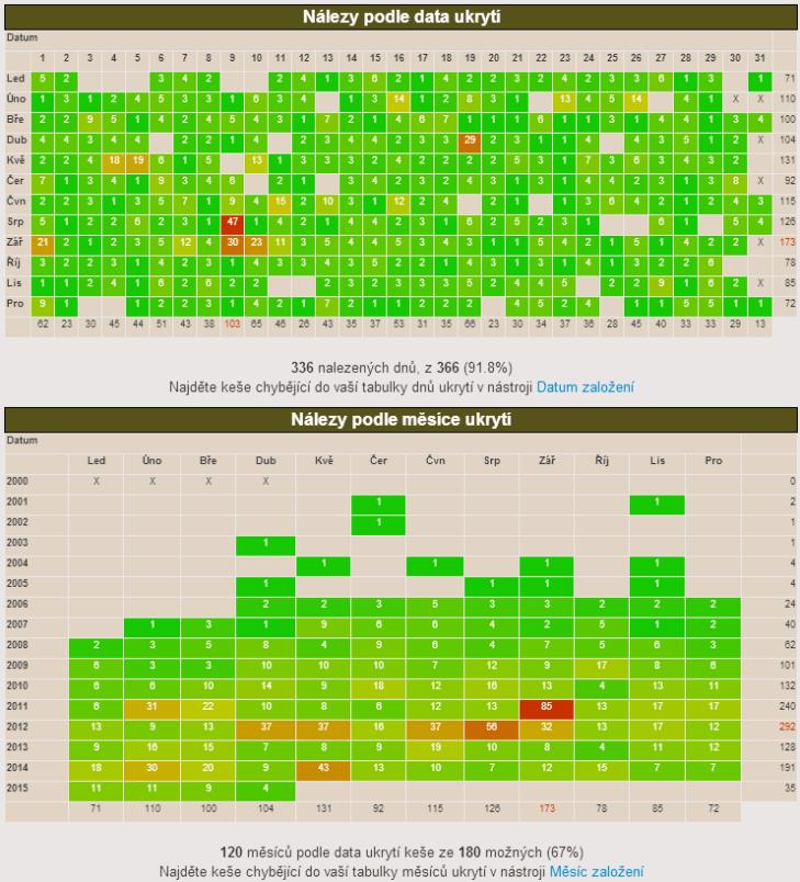 Nálezy podle data a měsíce ukrytí