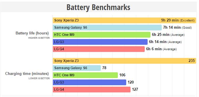 lg g4 baterie