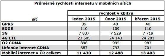 rychlost mobilního internetu březen 2