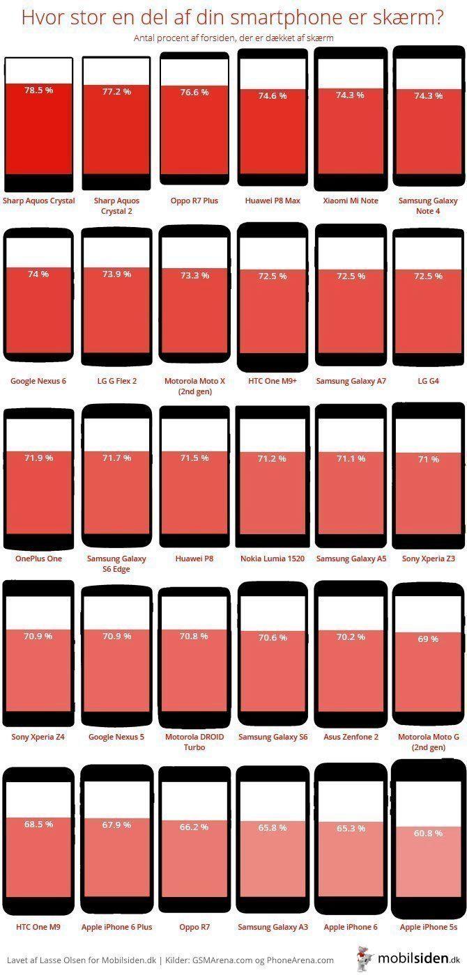 Kolik procent čelní plochy telefonů zabírá obrazovka?