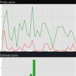 Statistiky a grafy zpráv
