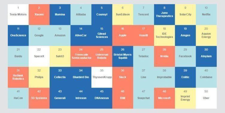 Xiaomi na druhém místě v žebříčku MIT