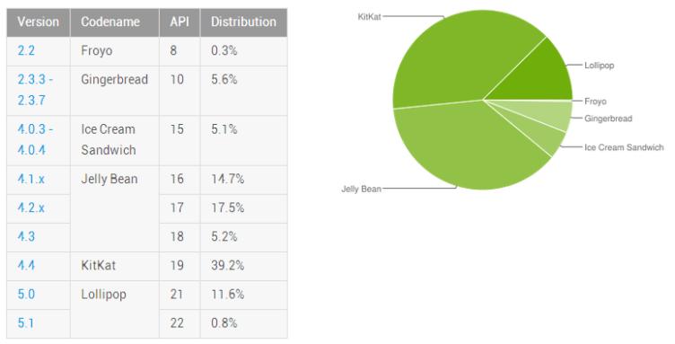 Android 5.0 a 5.1 Lollipop je již na 12,4 % zařízení