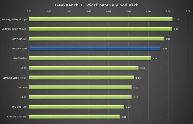 Lenovo A7000 GeekBench baterie