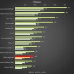 Meizu M2 Note – Vellamo benchmark
