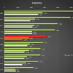 Sony Xperia Z3+ – Vellamo benchmark