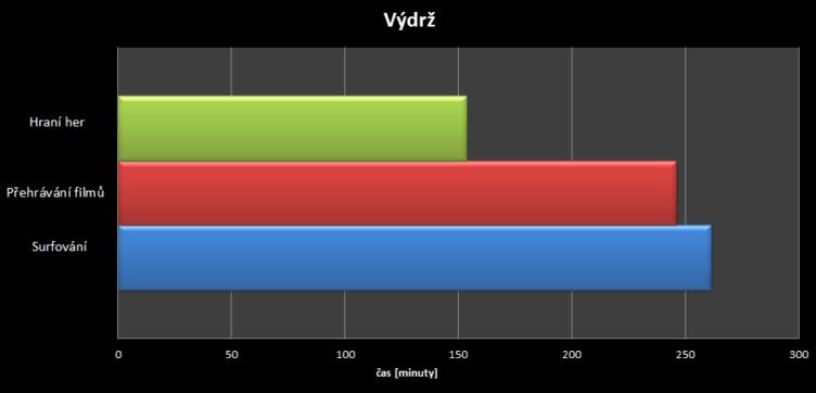 Sony Xperia Z3+- výdrž baterie